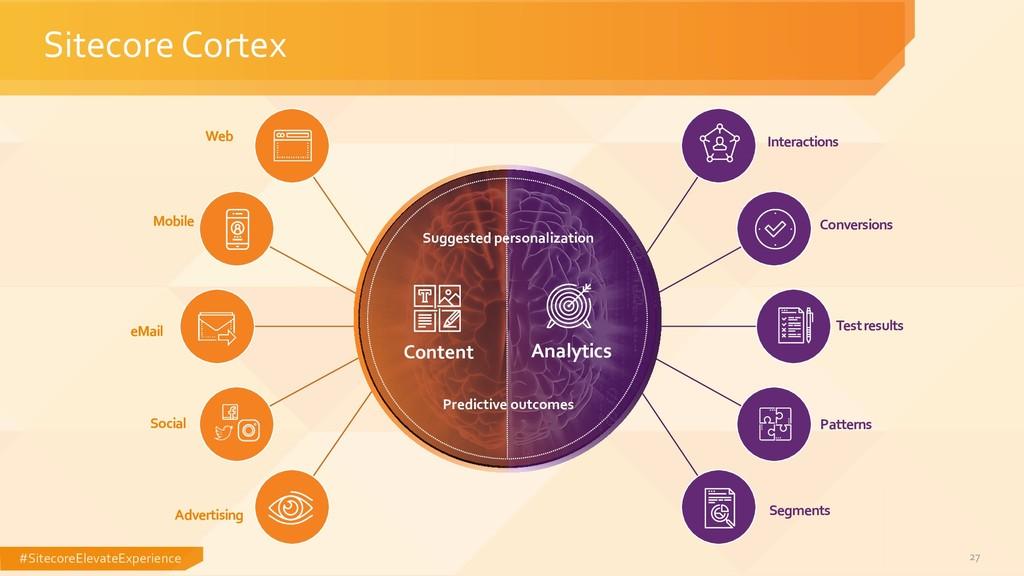#SitecoreElevateExperience 27 Sitecore Cortex W...