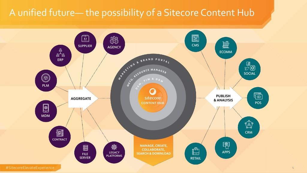 #SitecoreElevateExperience A unified future— th...
