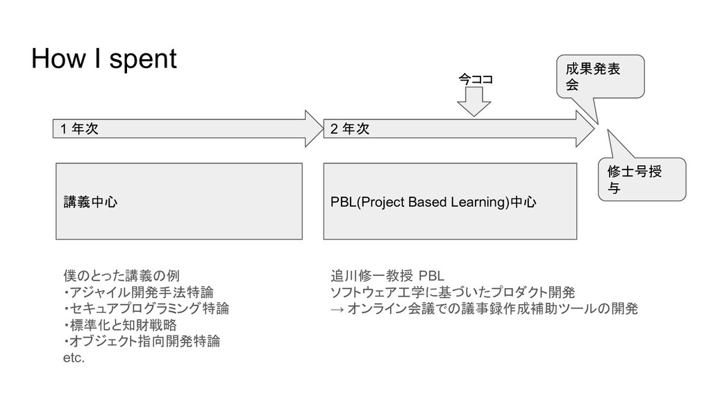 How I spent 1 年次 2 年次 講義中心 PBL(Project Based Le...