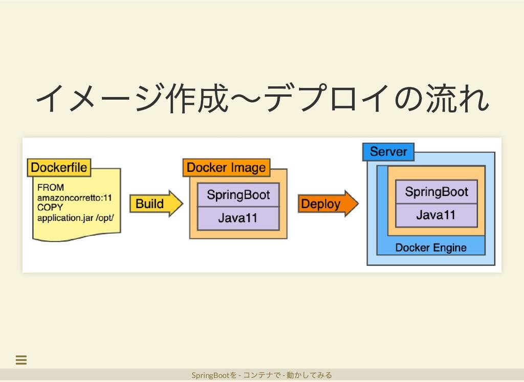 イメージ作成〜デプロイの流れ イメージ作成〜デプロイの流れ SpringBoot を - コン...