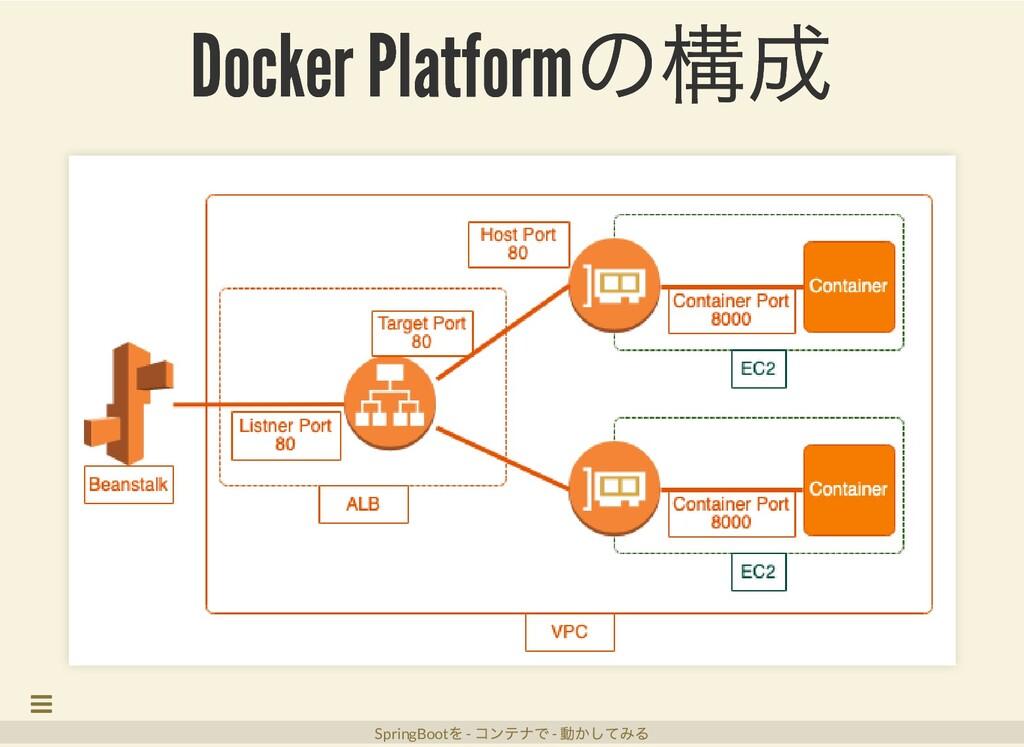 Docker Platform の構成 Docker Platform の構成 SpringB...