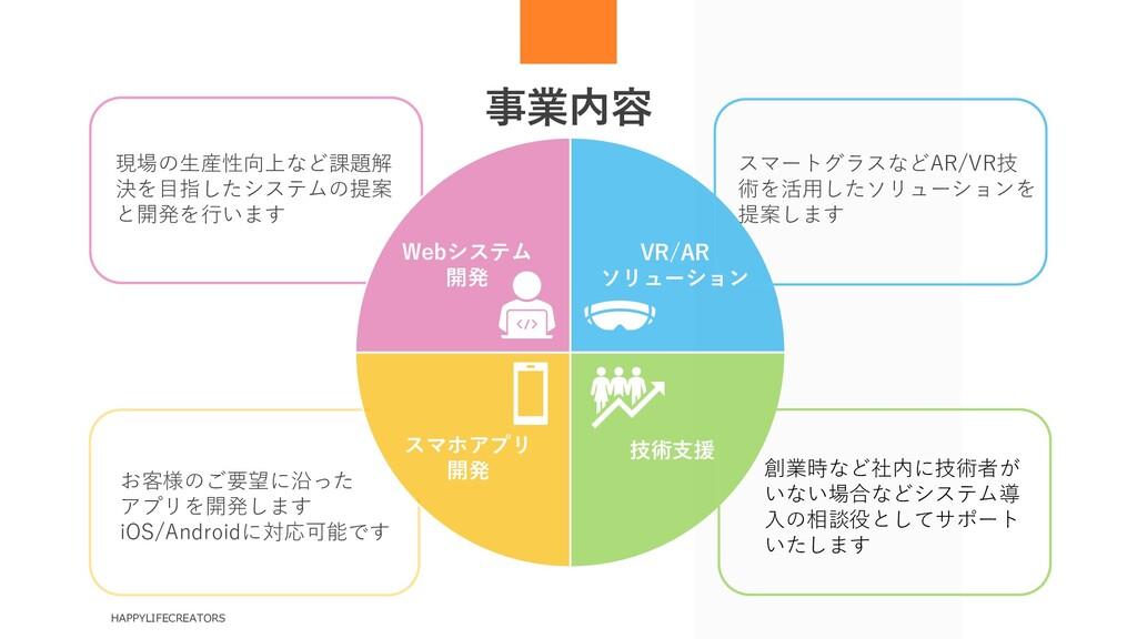HAPPYLIFECREATORS オフィス入口 共用スペース 書籍コーナー 体感型VR 「Y...