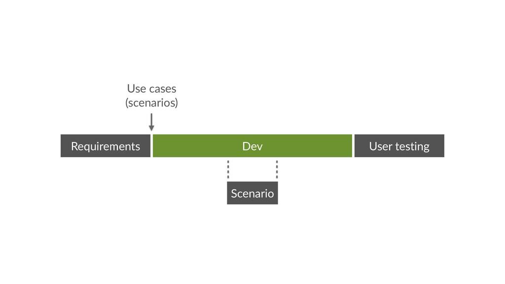 Scenario Dev Requirements User testing Use case...