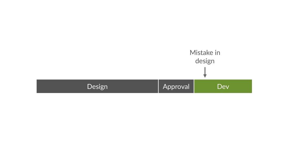 Design Dev Approval Mistake in  design