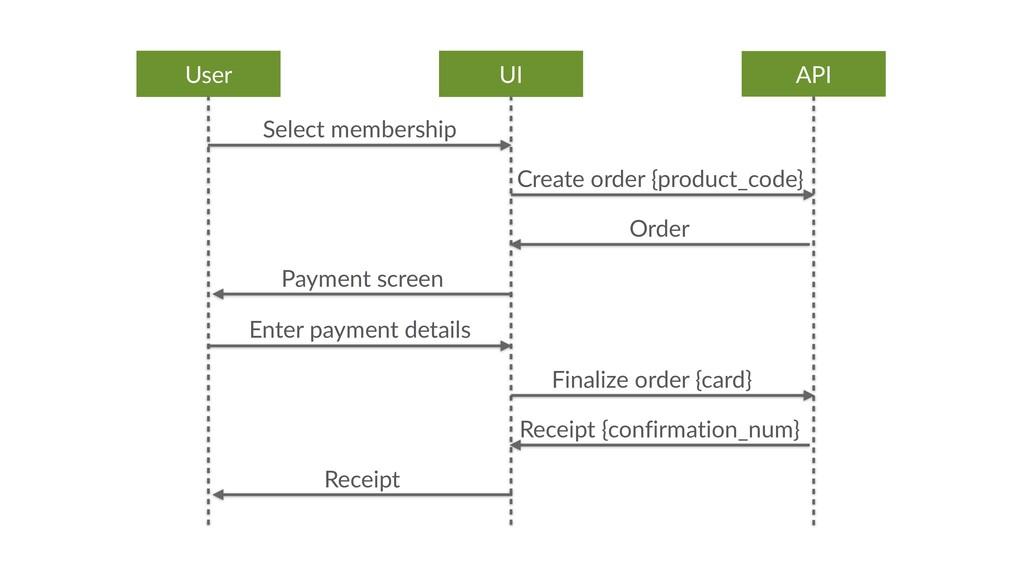 API UI User Select membership Order Create orde...
