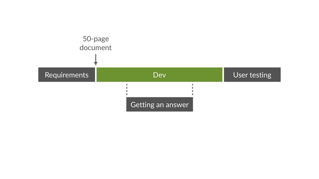 Getting an answer Dev Requirements User testing...