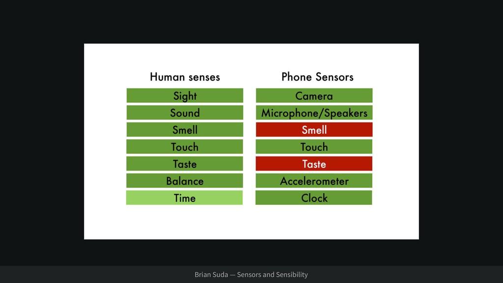Brian Suda — Sensors and Sensibility
