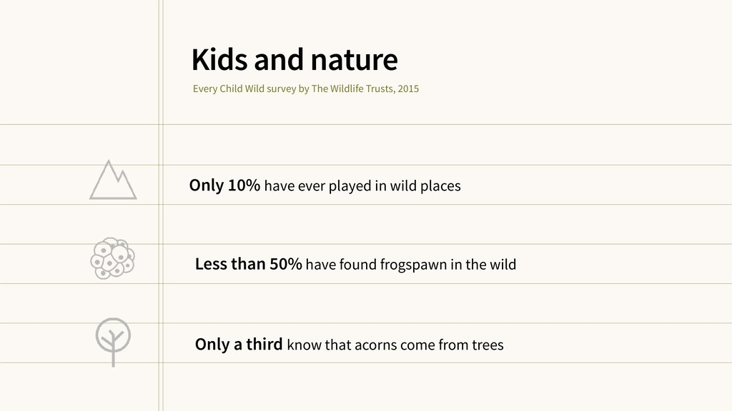 Only 10% have ever played in wild places Kids a...