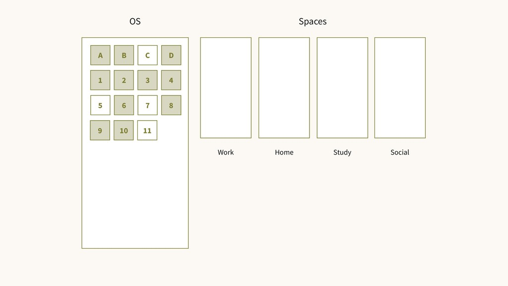 A B C D 1 2 3 4 5 6 7 8 9 10 11 OS Spaces Work ...