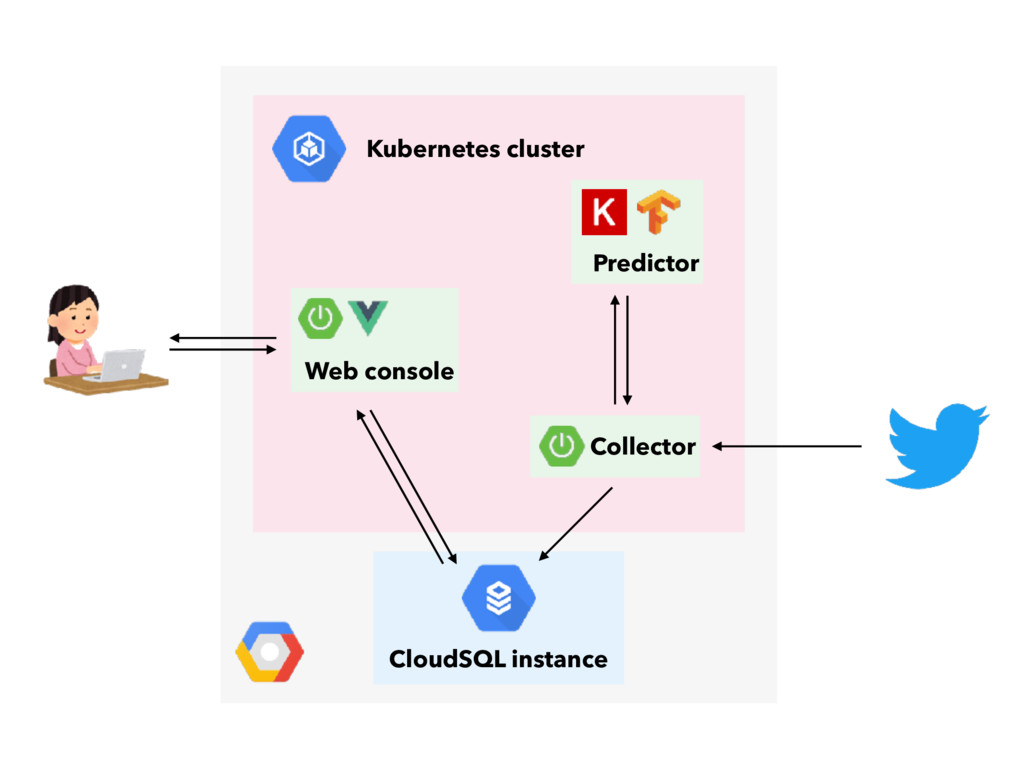 CloudSQL instance Kubernetes cluster Collector ...