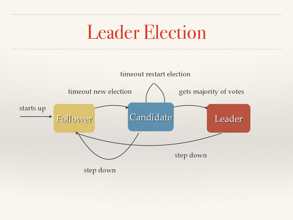 Leader Election Follower Candidate! Leader star...