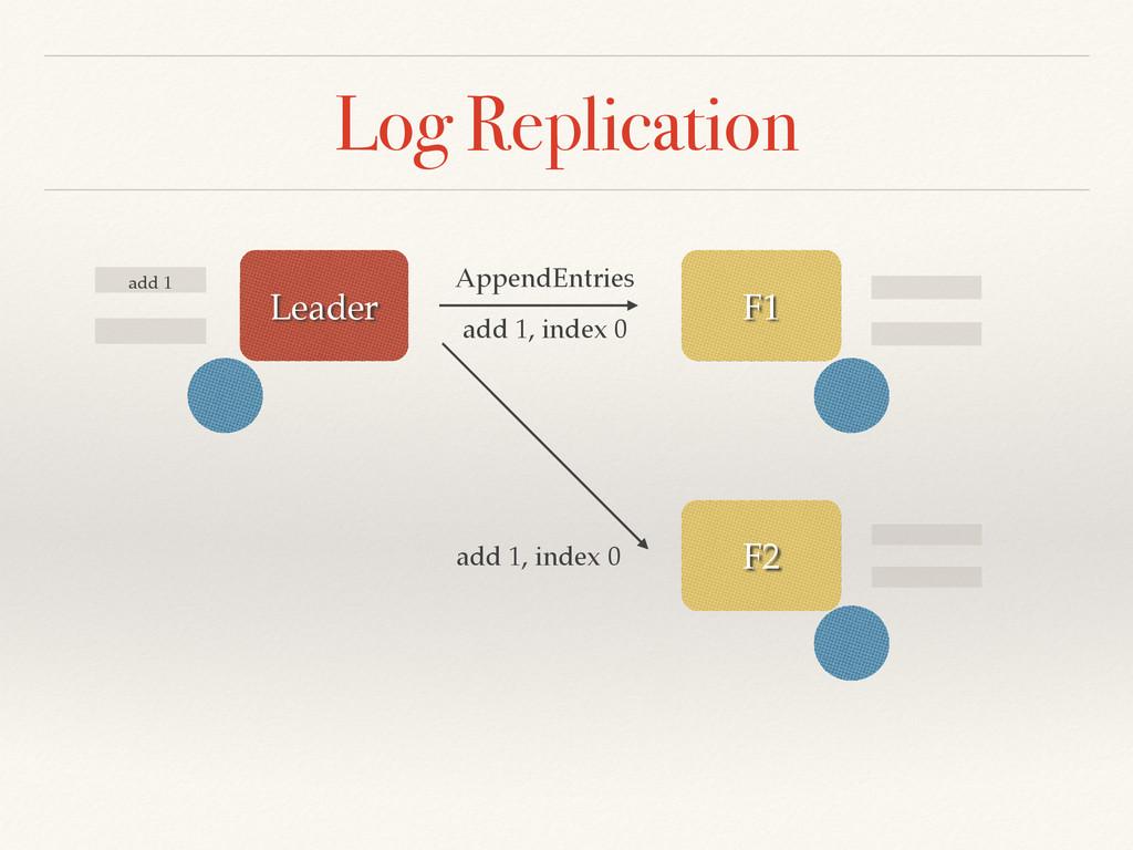 Log Replication add 1 F2 F1 Leader AppendEntrie...