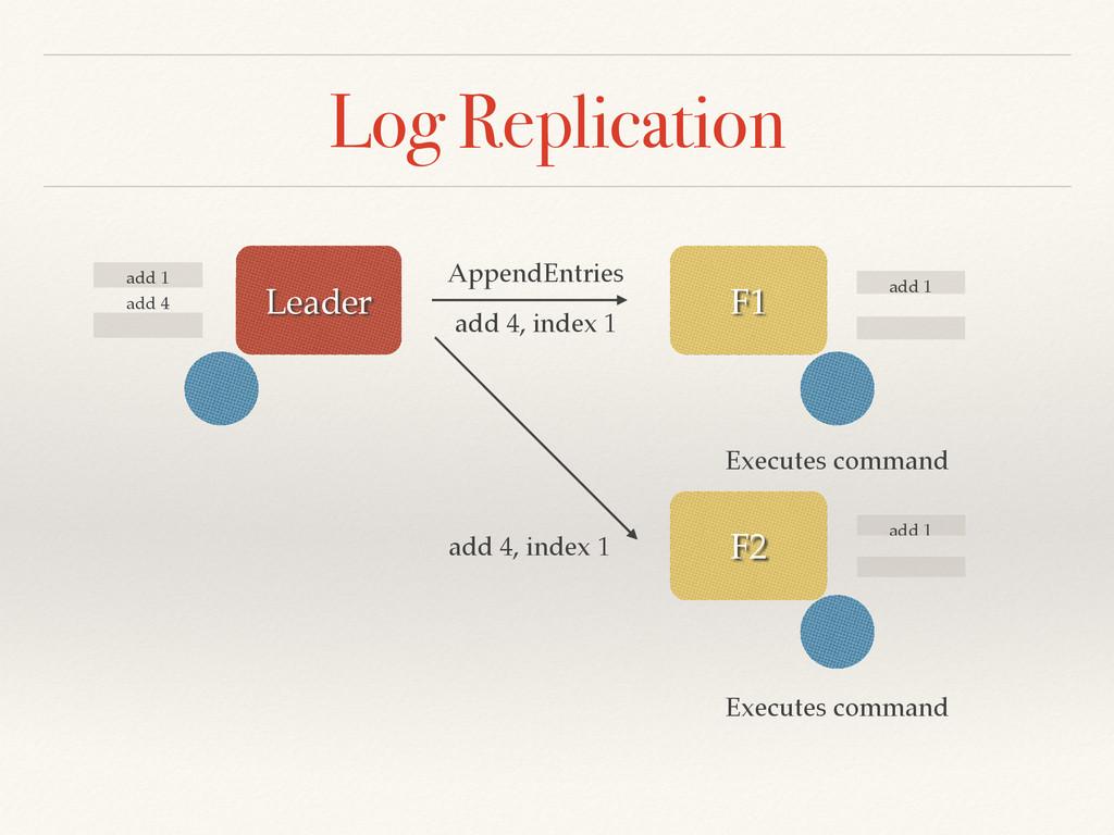 Log Replication add 1 add 4 add 1 add 1 F2 F1 L...