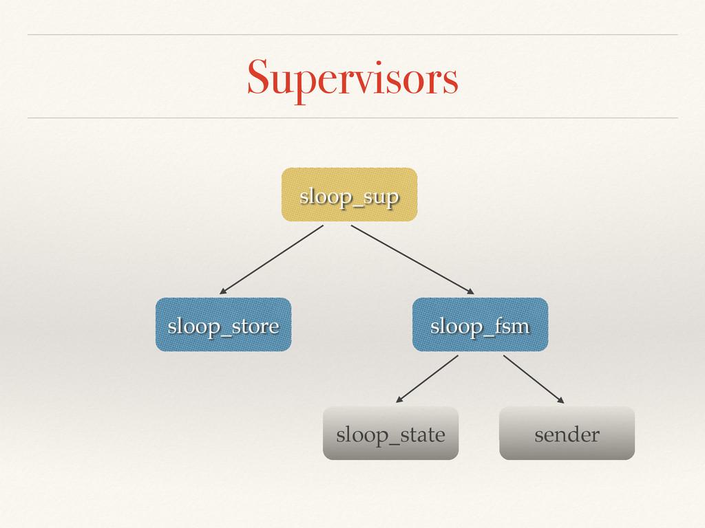 Supervisors sloop_sup sloop_fsm sloop_store slo...