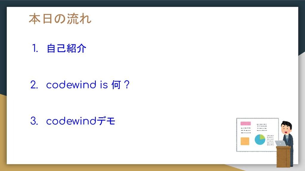 1. 自己紹介 2. codewind is 何 ? 3. codewindデモ 本日の流れ