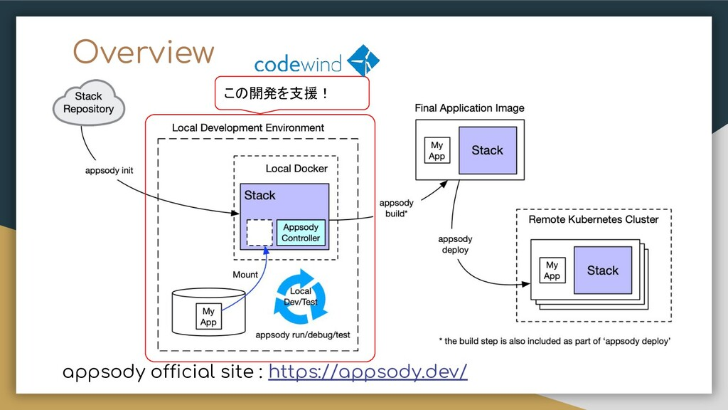 Overview appsody official site : https://appsod...