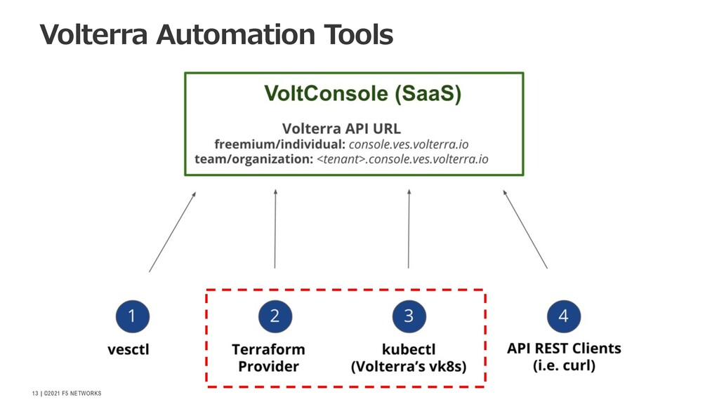   ©2021 F5 NETWORKS 13 Volterra Automation Tools