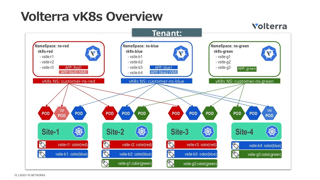   ©2021 F5 NETWORKS 15 Volterra vK8s Overview S...