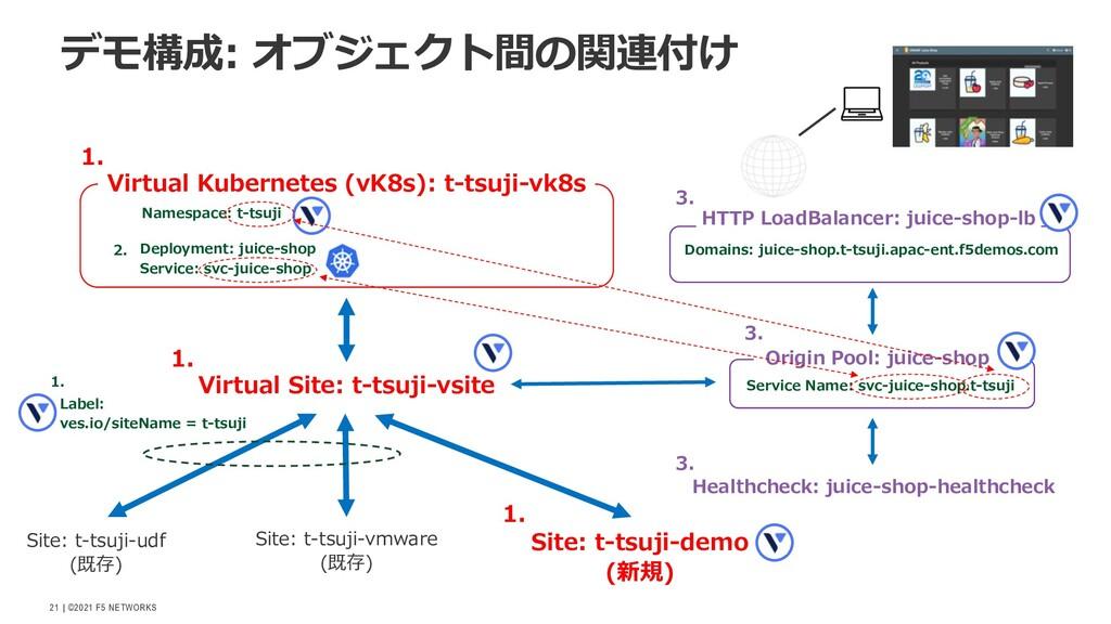   ©2021 F5 NETWORKS 21 デモ構成: オブジェクト間の関連付け Virtu...