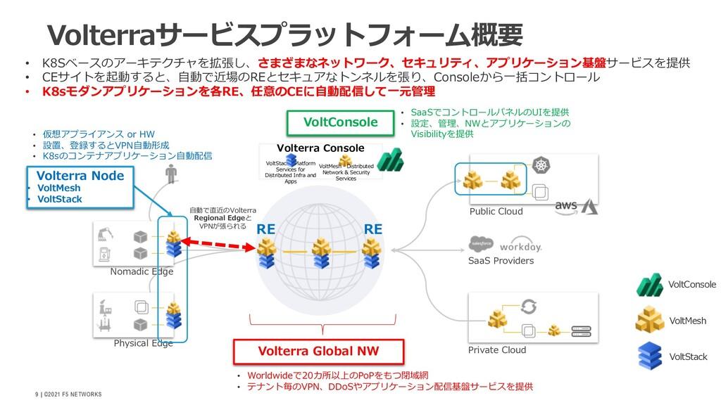   ©2021 F5 NETWORKS 9 Volterraサービスプラットフォーム概要 Pu...