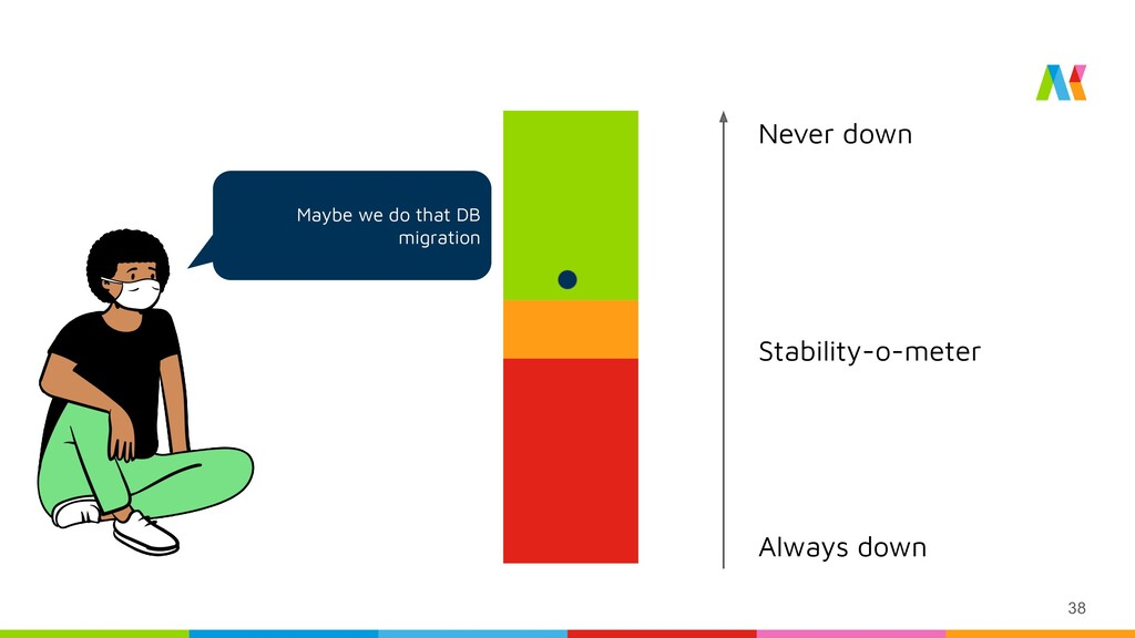 Maybe we do that DB migration 38 Stability-o-me...