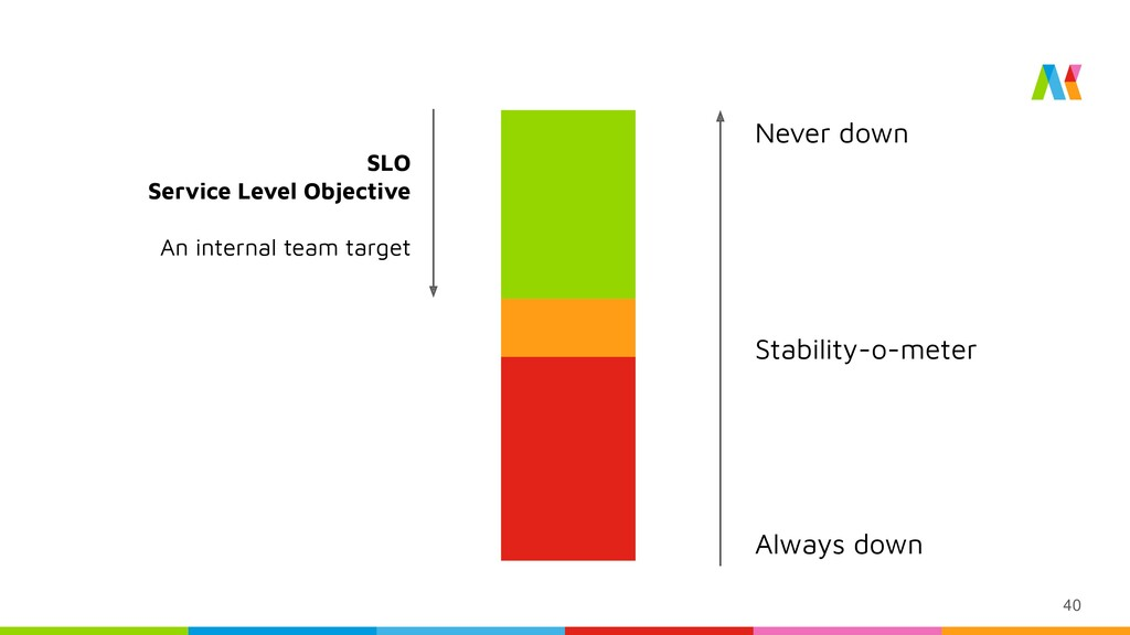 40 Stability-o-meter Never down Always down SLO...