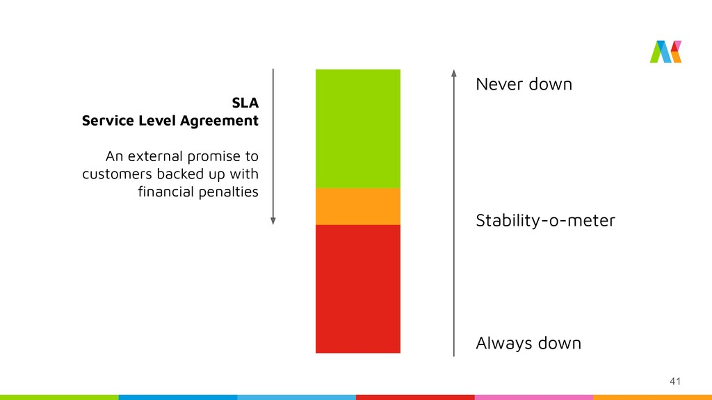41 Stability-o-meter Never down Always down SLA...