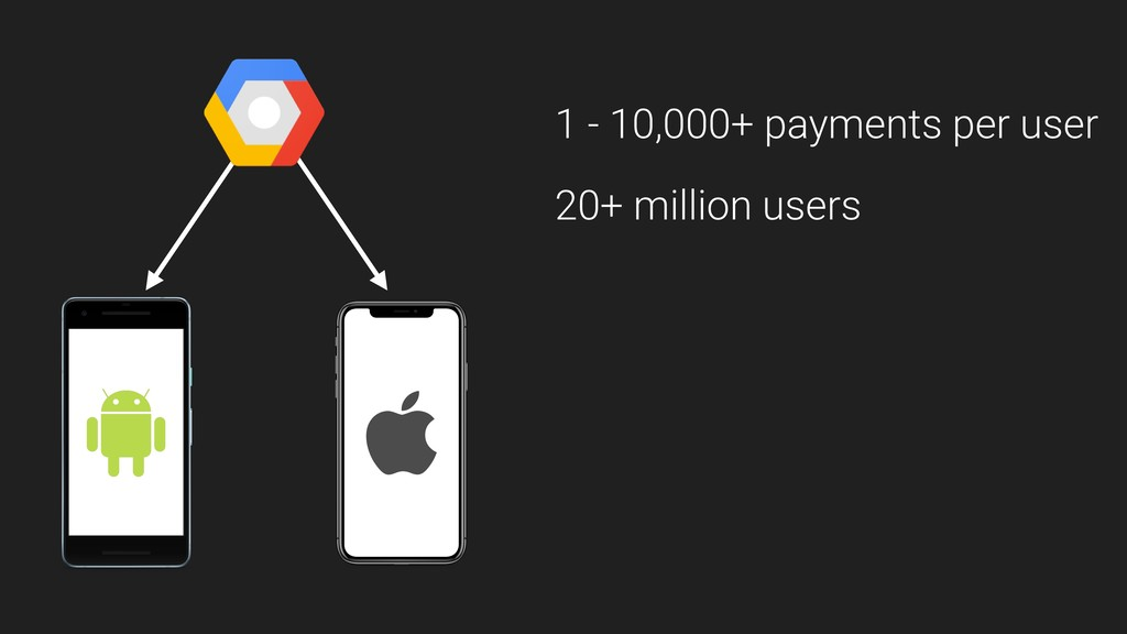 1 - 10,000+ payments per user 20+ million users