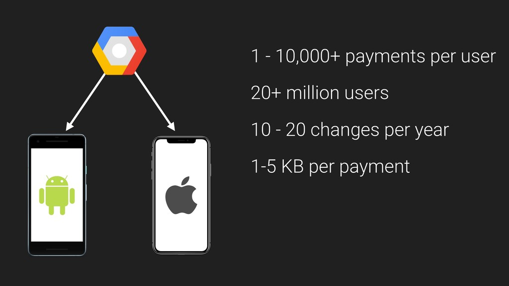 1 - 10,000+ payments per user 20+ million users...