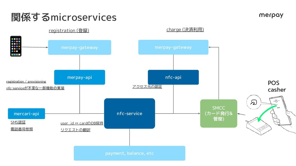 nfc-service merpay-gateway registration / provi...