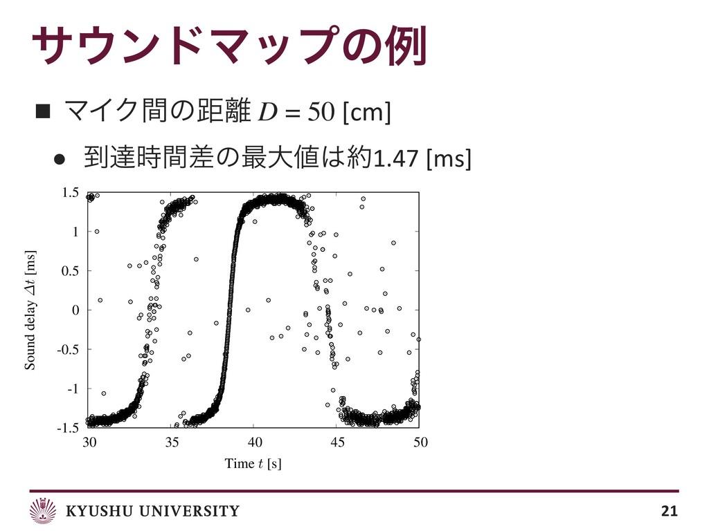 αϯυϚοϓͷྫ ■ ϚΠΫؒͷڑ D = 50 [cm] ● ౸ୡؒࠩͷ࠷େ1....