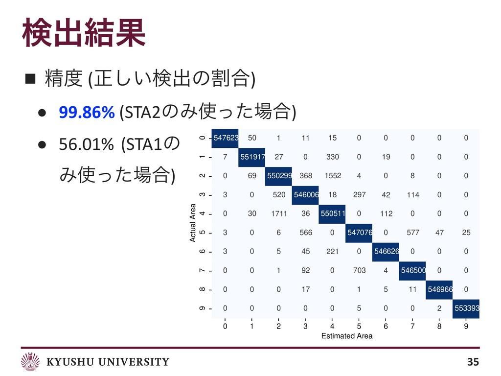 ■ ਫ਼ (ਖ਼͍͠ݕग़ͷׂ߹) ● 99.86% (STA2ͷΈͬͨ߹) ● 56.01%...