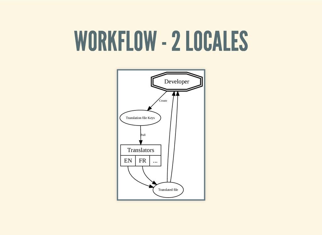 WORKFLOW - 2 LOCALES WORKFLOW - 2 LOCALES Devel...