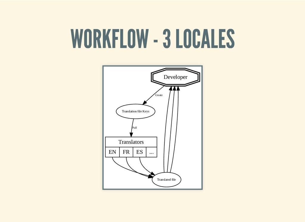 WORKFLOW - 3 LOCALES WORKFLOW - 3 LOCALES Devel...