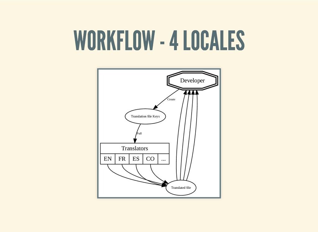 WORKFLOW - 4 LOCALES WORKFLOW - 4 LOCALES Devel...