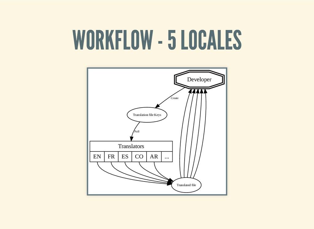 WORKFLOW - 5 LOCALES WORKFLOW - 5 LOCALES Devel...