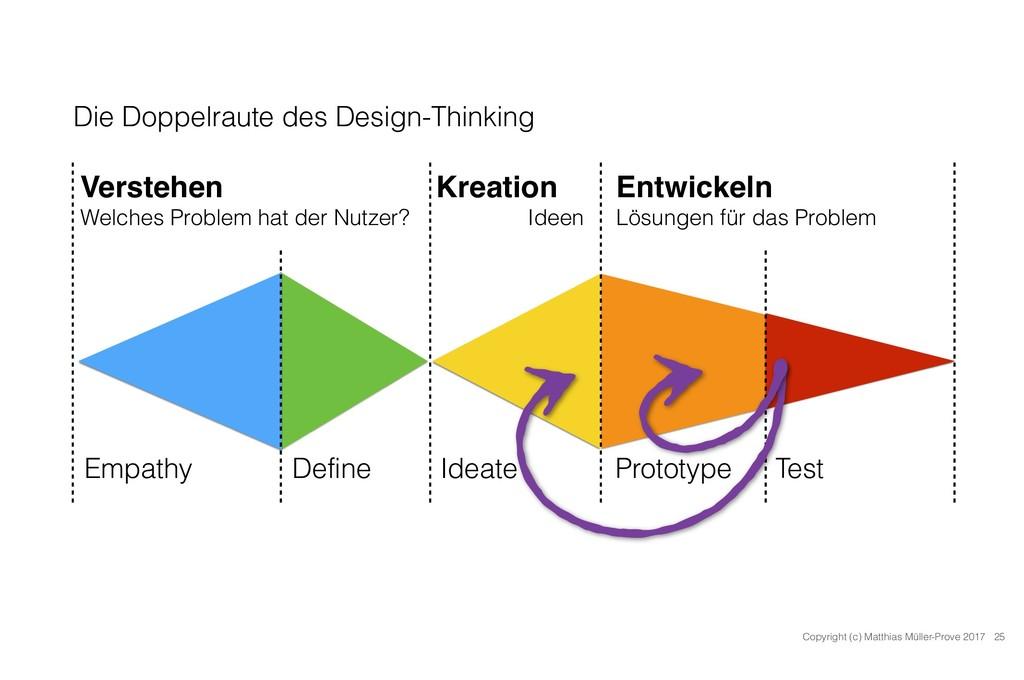 Die Doppelraute des Design-Thinking 25 Copyrigh...