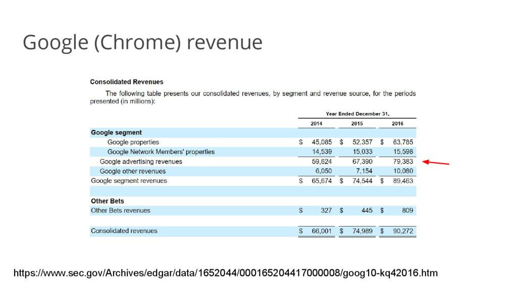 Google (Chrome) revenue https://www.sec.gov/Arc...