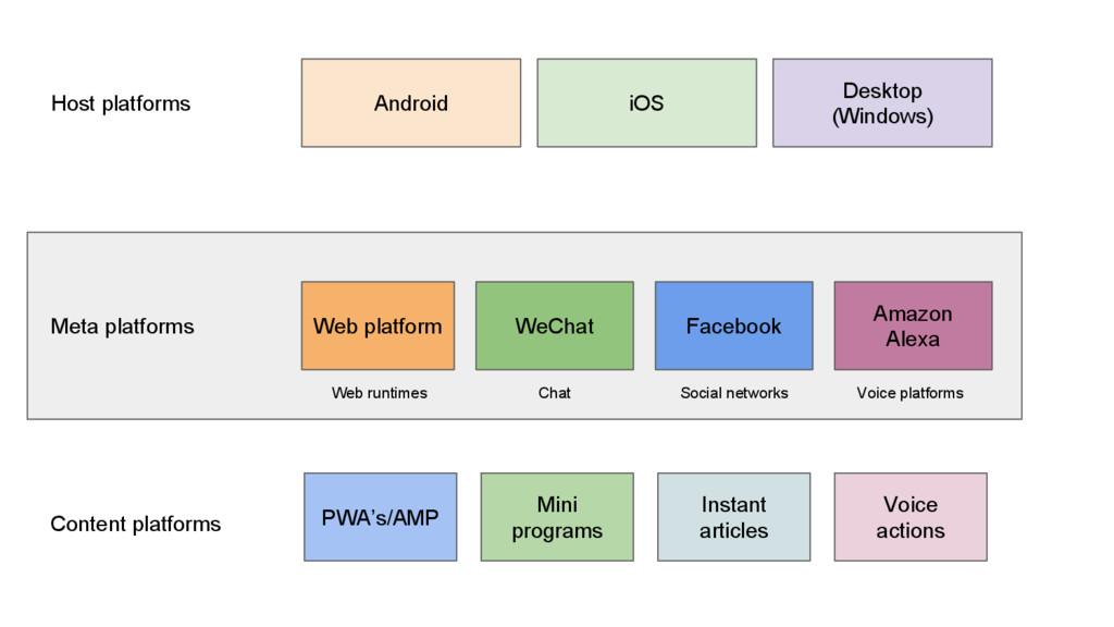Meta platforms Host platforms Android iOS Deskt...
