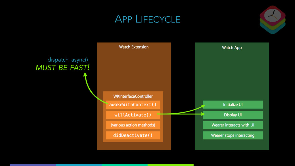 APP LIFECYCLE MUST BE FAST! dispatch_async()