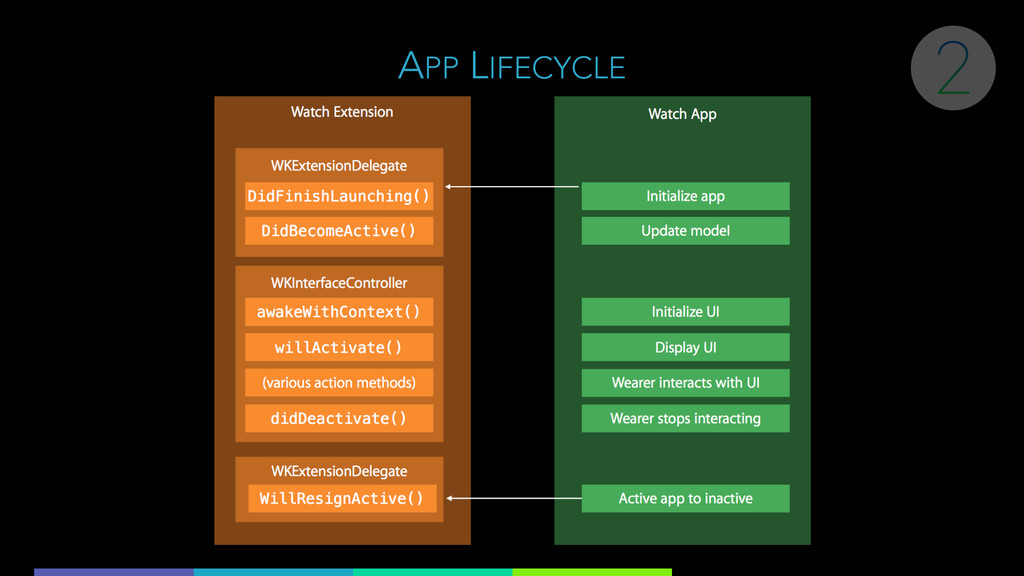 APP LIFECYCLE