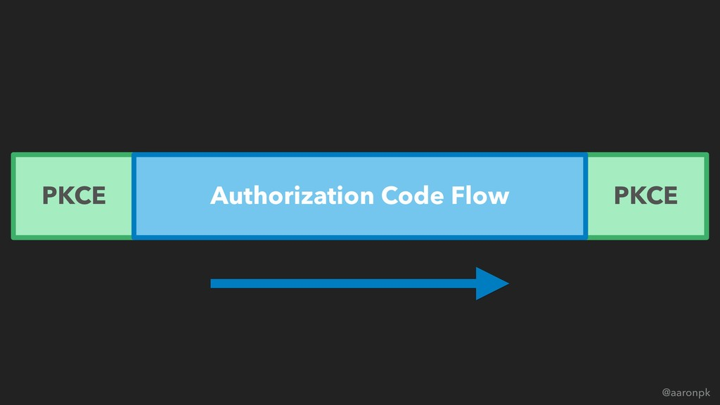 @aaronpk PKCE PKCE Authorization Code Flow