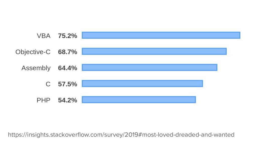 https://insights.stackoverflow.com/survey/2019#m...