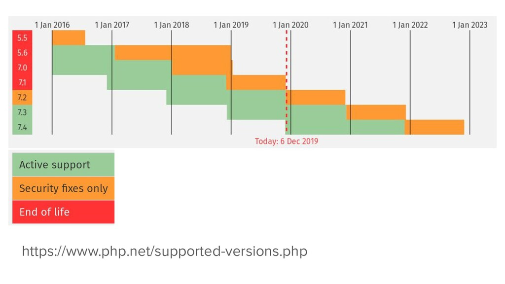 https://www.php.net/supported-versions.php