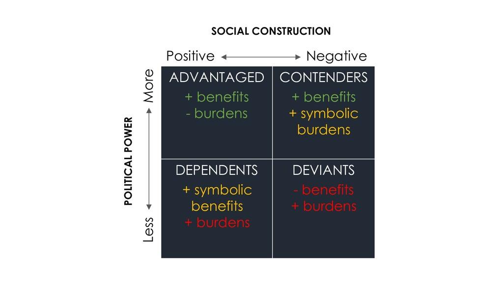 Positive Negative Less More ADVANTAGED + benefi...