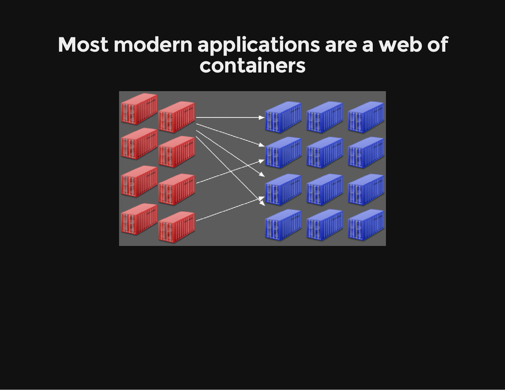 Most modern applications are a web of containers