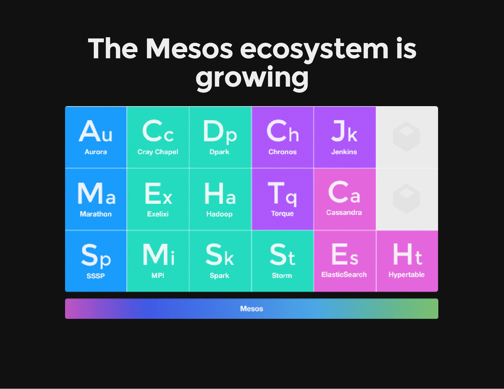 The Mesos ecosystem is growing