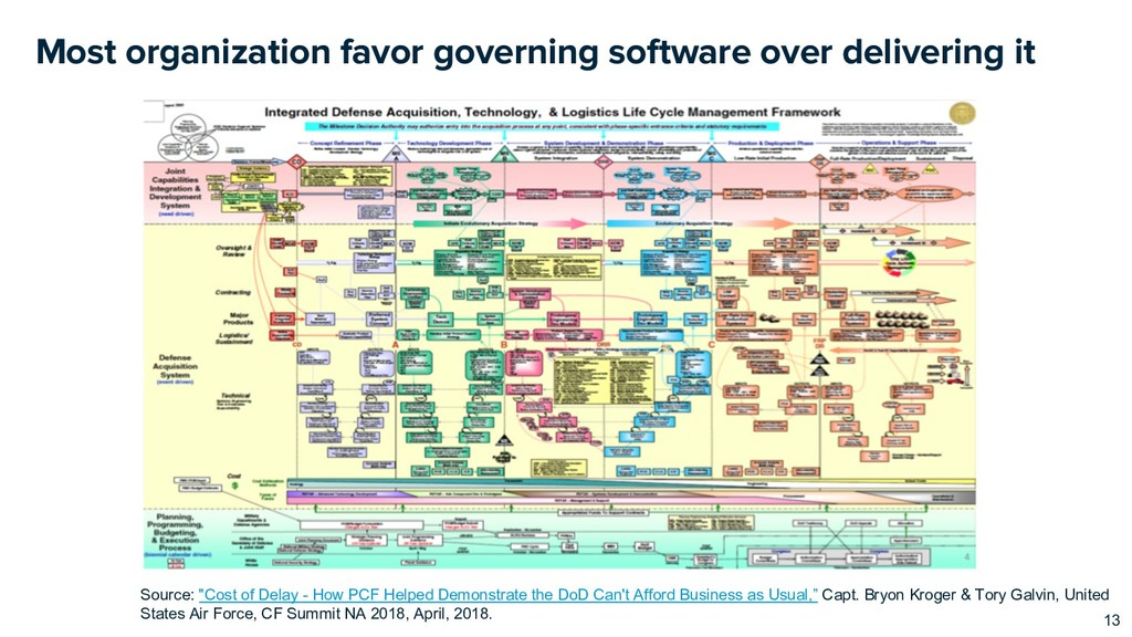 Most organization favor governing software over...