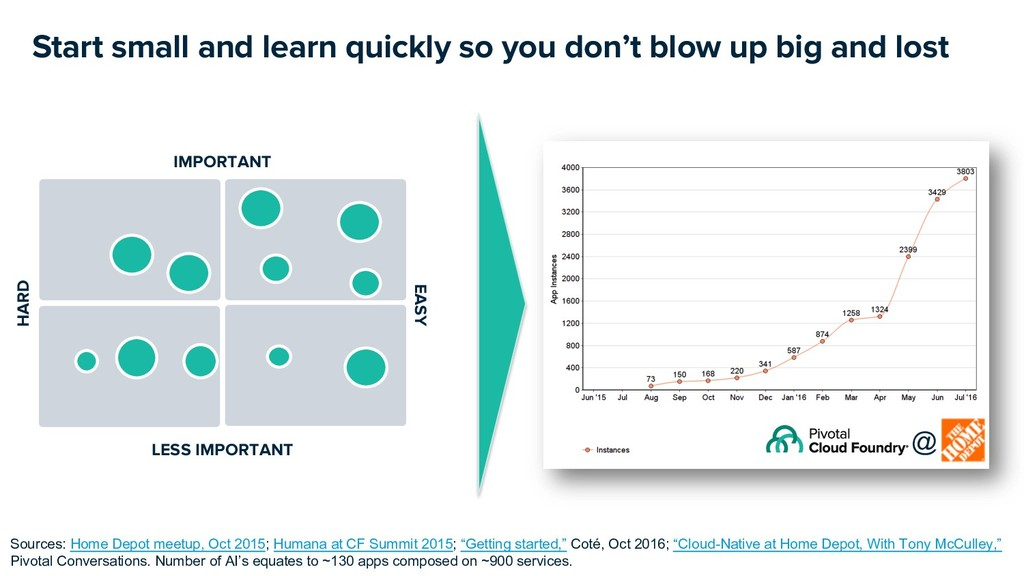 Start small and learn quickly so you don't blow...