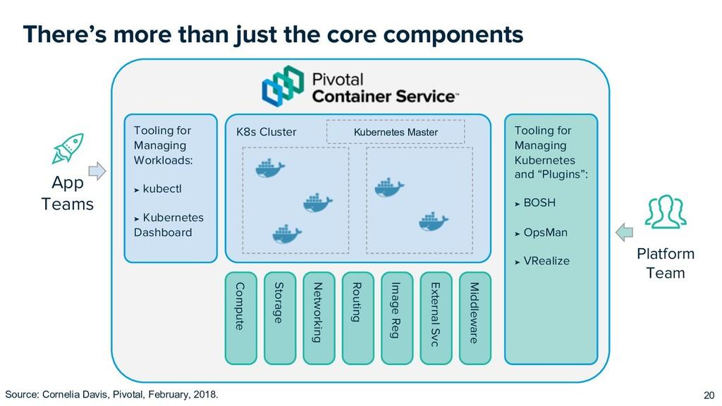 K8s Cluster App Teams Tooling for Managing Work...